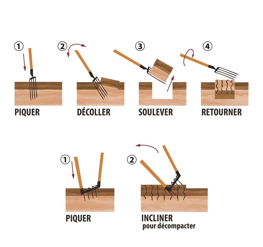 fourche b cher 3 dents forges et jardins. Black Bedroom Furniture Sets. Home Design Ideas